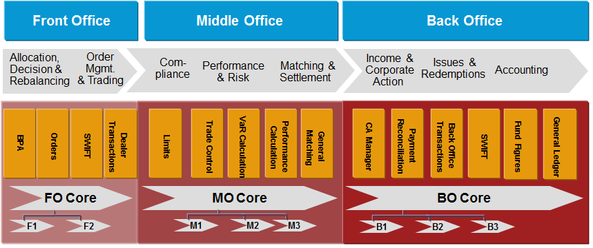 Front to back office anadeo consulting - Definition of back office ...
